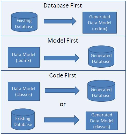 Creating An Entity Framework Data Model For An Asp Net Mvc